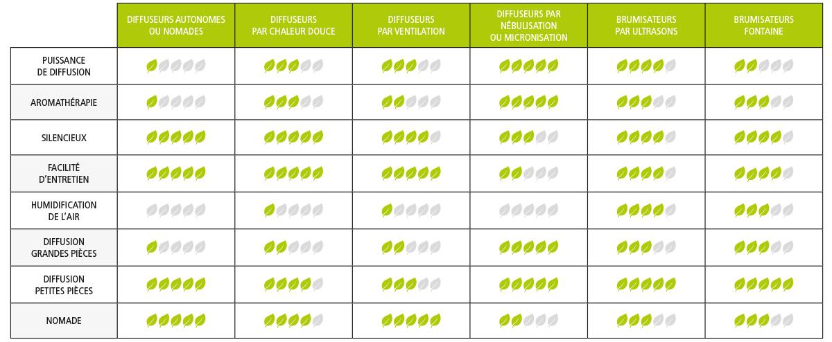 Comment choisir votre diffuseur d'huiles essentielles ?